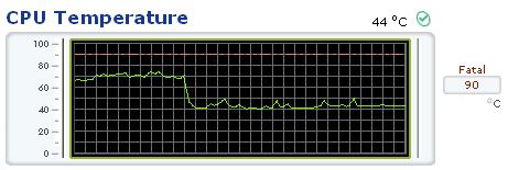 Abfall der CPU-Temperatur nach dem Reinigen des Lüfters um 30 Grad